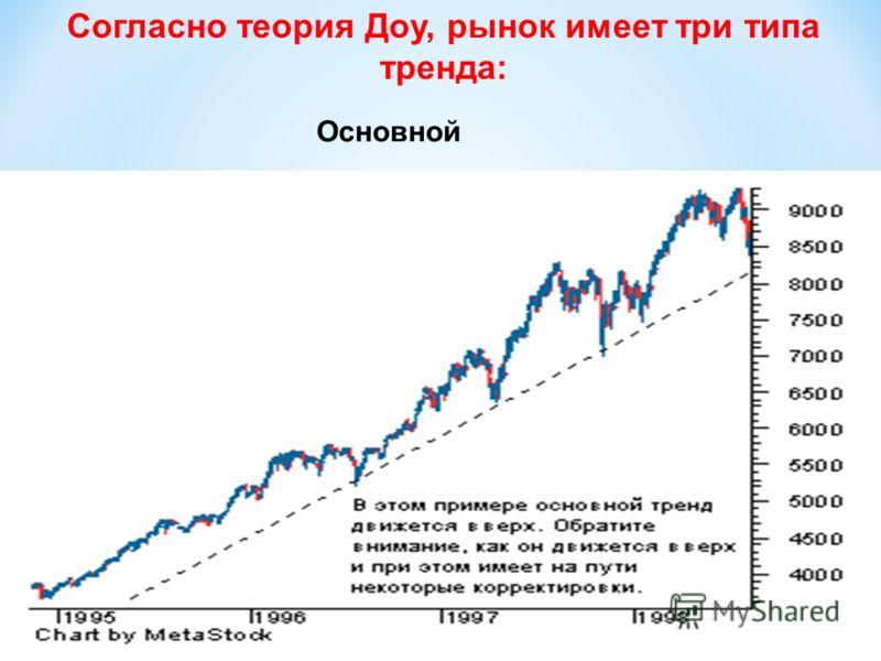 Согласно теория Доу, рынок имеет три типа тренда: Основной