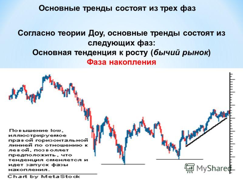 Основные тренды состоят из трех фаз Согласно теории Доу, основные тренды состоят из следующих фаз: Основная тенденция к росту (бычий рынок) Фаза накопления