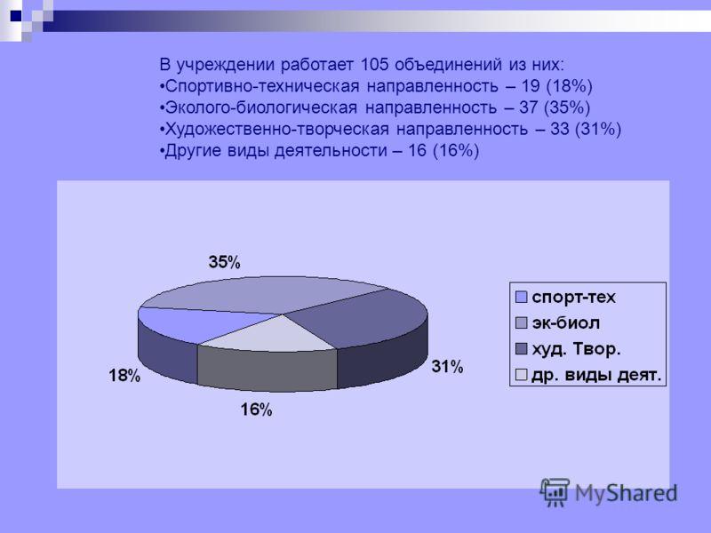 В учреждении работает 105 объединений из них: Спортивно-техническая направленность – 19 (18%) Эколого-биологическая направленность – 37 (35%) Художественно-творческая направленность – 33 (31%) Другие виды деятельности – 16 (16%)
