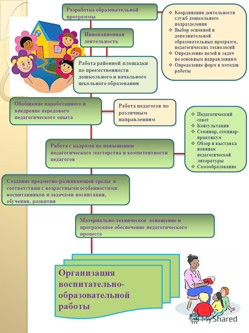 Организация воспитательно- образовательной работы Разработка образовательной программы Создание предметно-развивающей среды в соответствии с возрастными особенностями воспитанников и задачами воспитания, обучения, развития Материально-техническое осн