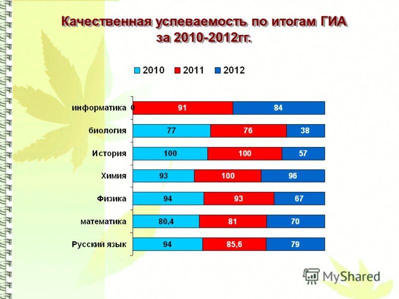 Качественная успеваемость по итогам ГИА за 2010-2012гг.
