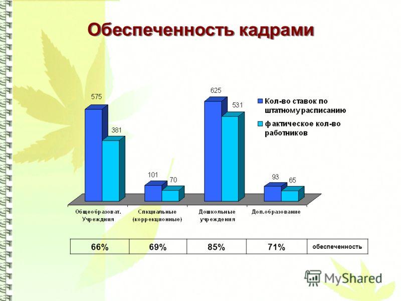 Обеспеченность кадрами 66%69%85%71% обеспеченность