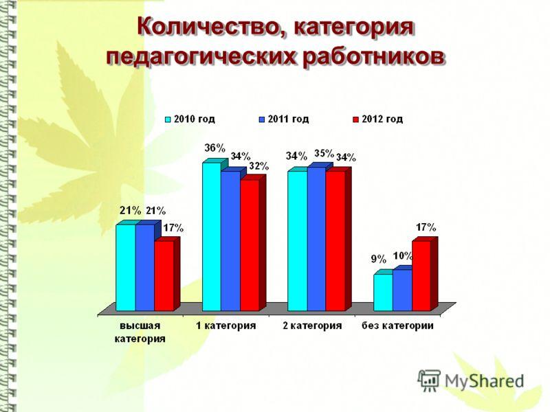 Количество, категория педагогических работников