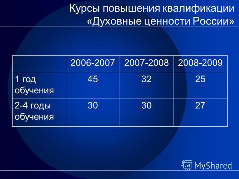 Курсы повышения квалификации «Духовные ценности России» 2006-20072007-20082008-2009 1 год обучения 453225 2-4 годы обучения 30 27
