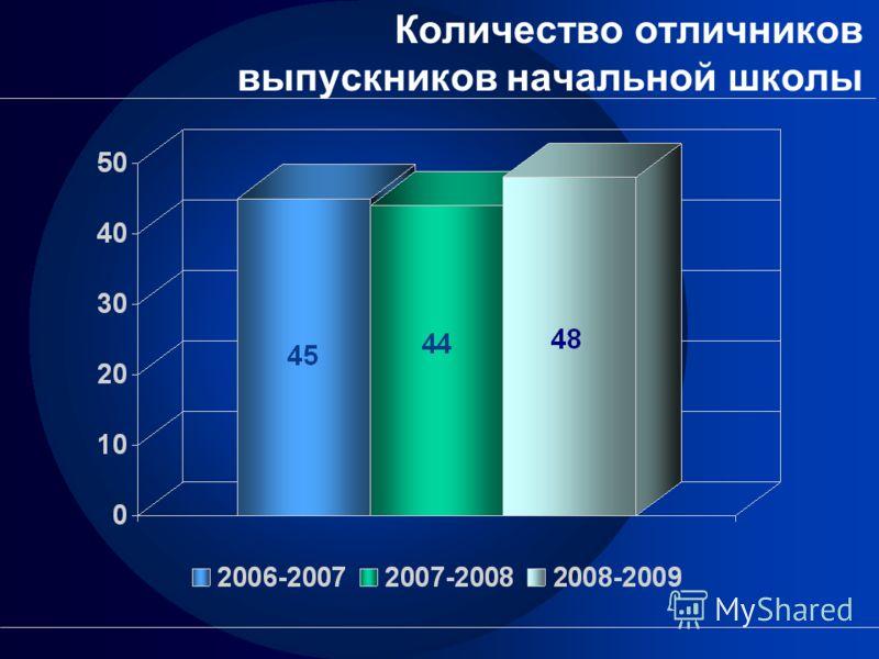 Количество отличников выпускников начальной школы