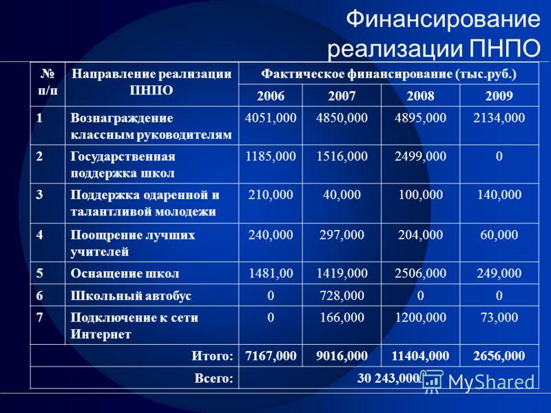 Финансирование реализации ПНПО п/п Направление реализации ПНПО Фактическое финансирование (тыс.руб.) 2006200720082009 1Вознаграждение классным руководителям 4051,0004850,0004895,0002134,000 2Государственная поддержка школ 1185,0001516,0002499,0000 3П