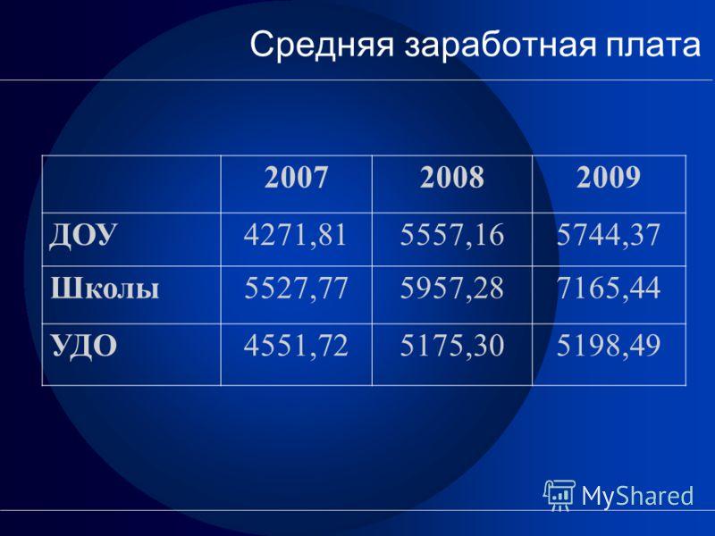 Средняя заработная плата 200720082009 ДОУ4271,815557,165744,37 Школы5527,775957,287165,44 УДО4551,725175,305198,49