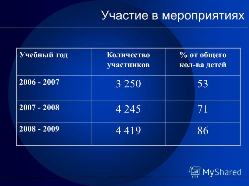 Участие в мероприятиях Учебный годКоличество участников % от общего кол-ва детей 2006 - 2007 3 25053 2007 - 2008 4 24571 2008 - 2009 4 41986
