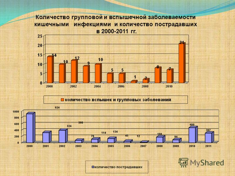 Количество групповой и вспышечной заболеваемости кишечными инфекциями и количество пострадавших в 2000-2011 гг.
