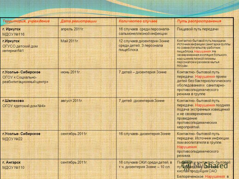 Территория, учреждениеДата регистрацииКоличество случаевПуть распространения г. Иркутск МДОУ 116 апрель 2011г.16 случаев среди персонала- сальмонеллезной инфекции Пищевой путь передачи г.Иркутск ОГУСО детский дом интернат1 Май 2011г.12 случаев дизент