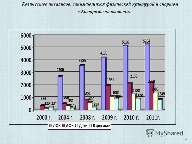 4 Количество инвалидов, занимающихся физической культурой и спортом в Костромской области: