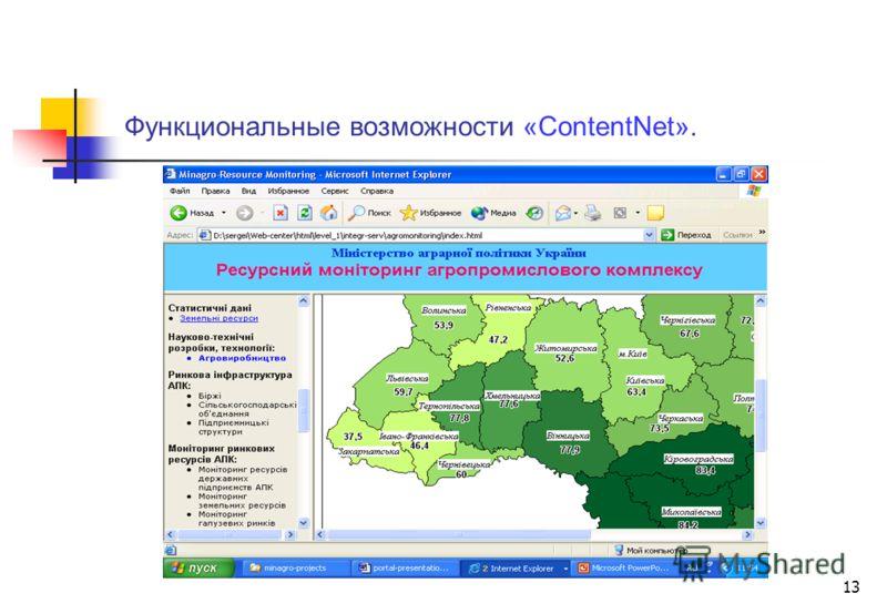 13 Функциональные возможности «ContentNet».