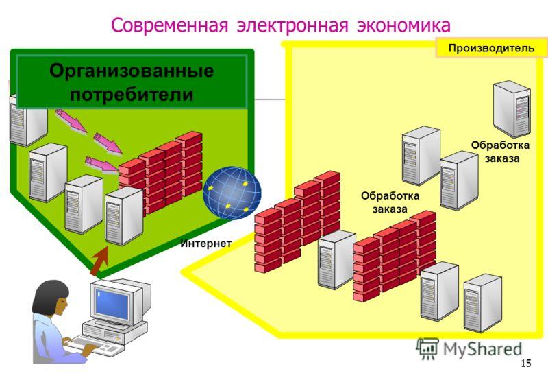 15 Современная электронная экономика Интернет Обработка заказа Обработка заказа Организованные потребители Производитель