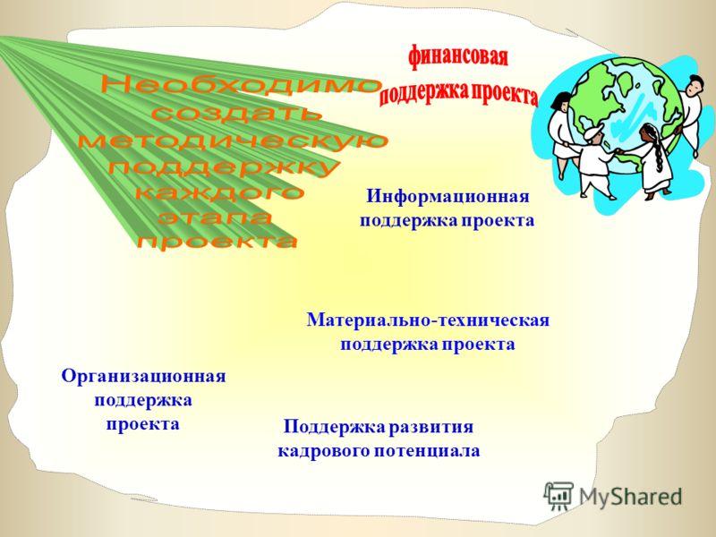 Материально-техническая поддержка проекта Организационная поддержка проекта Информационная поддержка проекта Поддержка развития кадрового потенциала