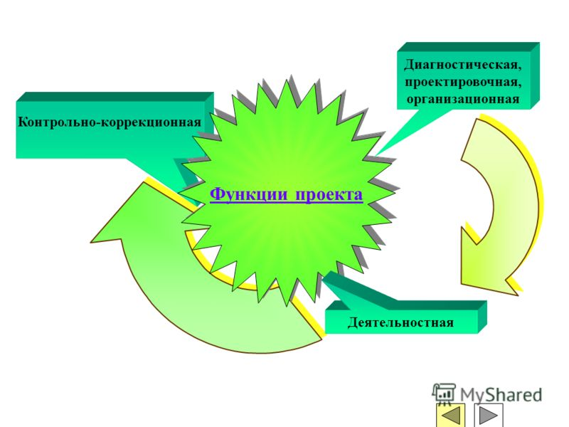 Контрольно-коррекционная Функции проекта Диагностическая, проектировочная, организационная Деятельностная