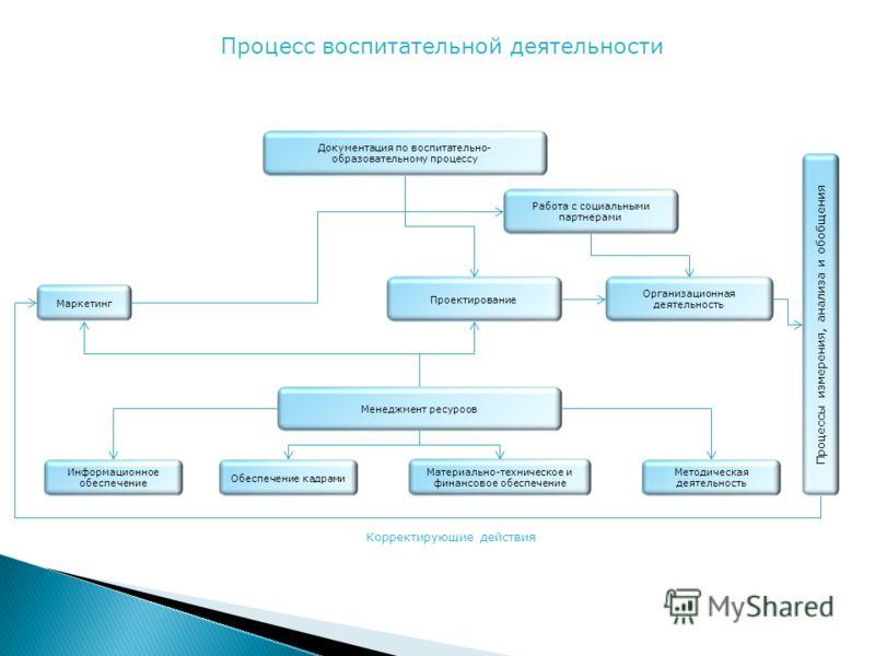 Документация по воспитательно- образовательному процессу Работа с социальными партнерами Маркетинг Проектирование Организационная деятельность Менеджмент ресуроов Информационное обеспечение Обеспечение кадрами Материально-техническое и финансовое обе