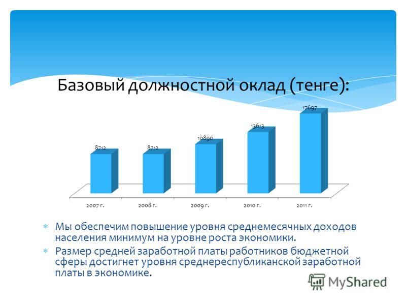 Базовый должностной оклад (тенге): Мы обеспечим повышение уровня среднемесячных доходов населения минимум на уровне роста экономики. Размер средней заработной платы работников бюджетной сферы достигнет уровня среднереспубликанской заработной платы в