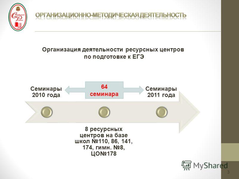 3 Организация деятельности ресурсных центров по подготовке к ЕГЭ Семинары 2010 года 8 ресурсных центров на базе школ 110, 86, 141, 174, гимн. 8, ЦО178 Семинары 2011 года 64 семинара