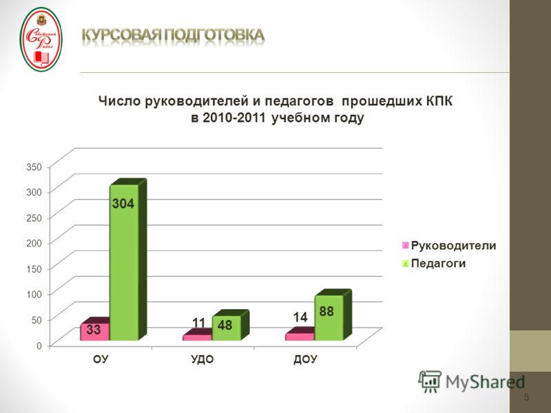 5 Число руководителей и педагогов прошедших КПК в 2010-2011 учебном году
