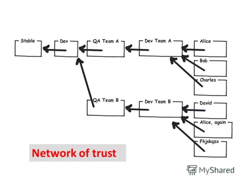 Network of trust