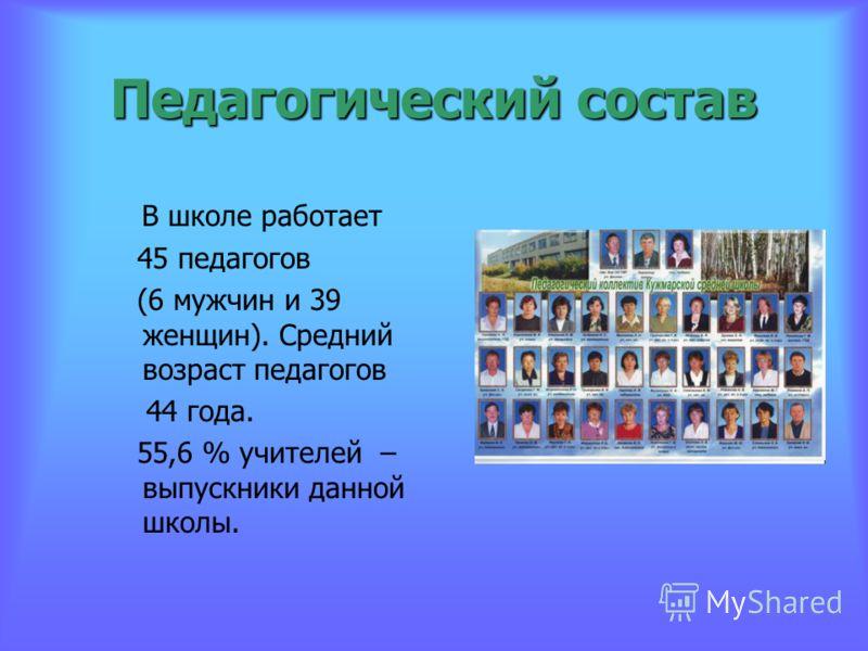 Педагогический состав В школе работает 45 педагогов (6 мужчин и 39 женщин). Средний возраст педагогов 44 года. 55,6 % учителей – выпускники данной школы.