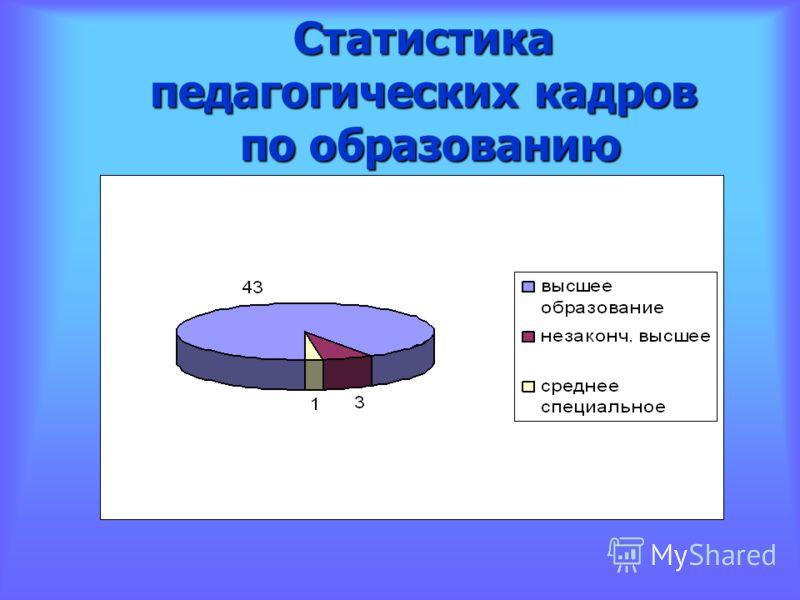 Статистика педагогических кадров по образованию