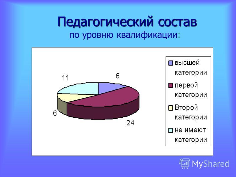 Педагогический состав Педагогический состав по уровню квалификации: