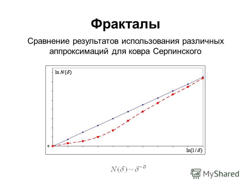 Фракталы Сравнение результатов использования различных аппроксимаций для ковра Серпинского