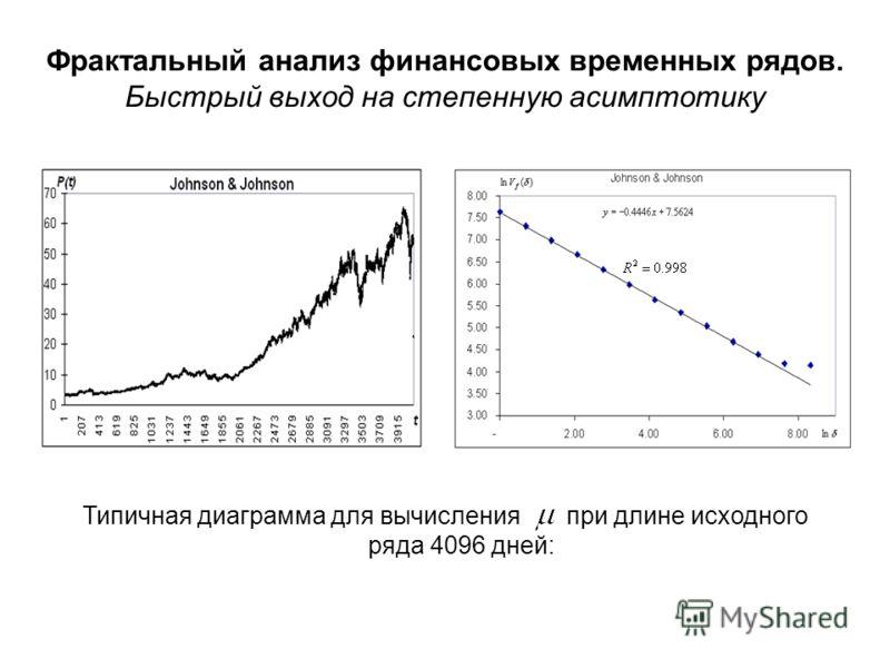 Типичная диаграмма для вычисления при длине исходного ряда 4096 дней: