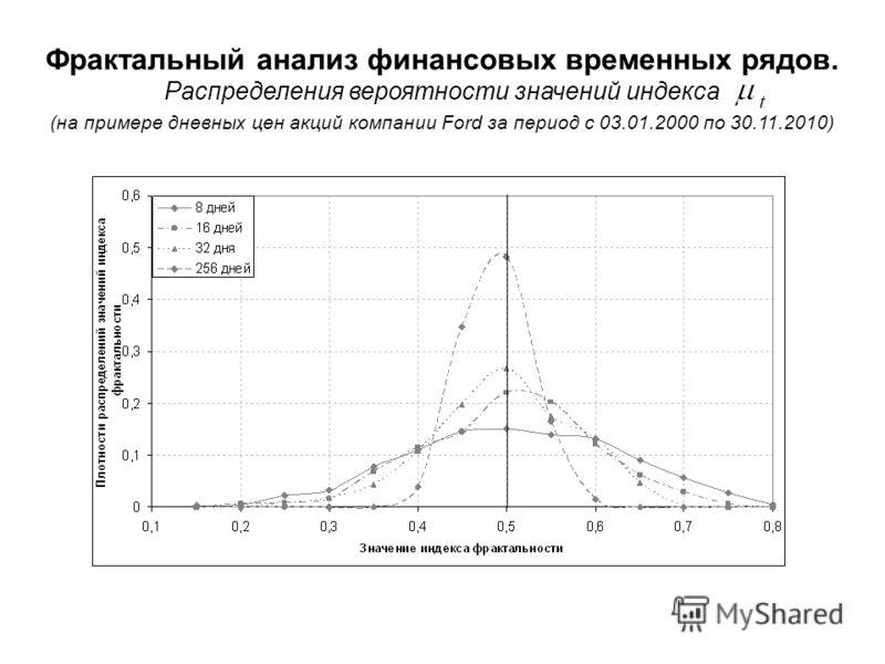 Фрактальный анализ финансовых временных рядов. Распределения вероятности значений индекса (на примере дневных цен акций компании Ford за период с 03.01.2000 по 30.11.2010)