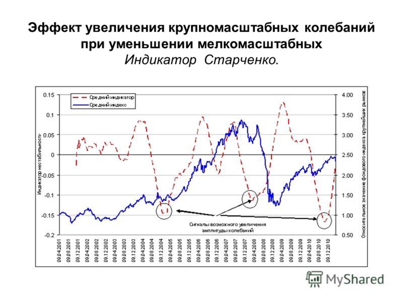 Эффект увеличения крупномасштабных колебаний при уменьшении мелкомасштабных Индикатор Старченко.