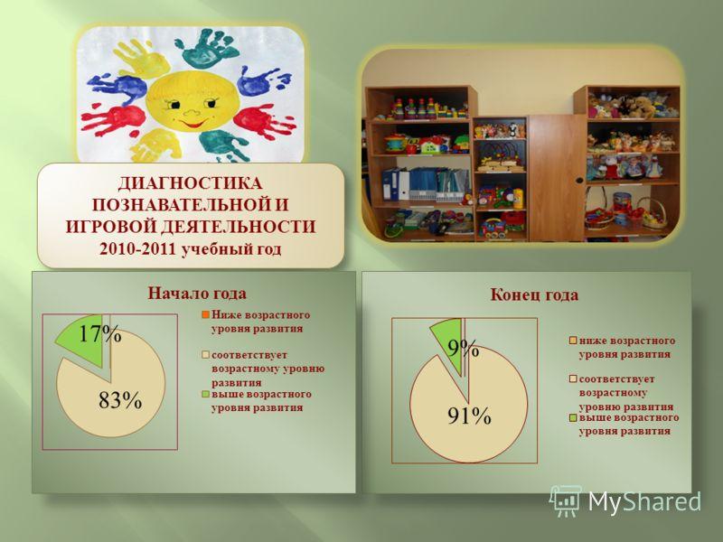 ДИАГНОСТИКА ПОЗНАВАТЕЛЬНОЙ И ИГРОВОЙ ДЕЯТЕЛЬНОСТИ 2010-2011 учебный год ДИАГНОСТИКА ПОЗНАВАТЕЛЬНОЙ И ИГРОВОЙ ДЕЯТЕЛЬНОСТИ 2010-2011 учебный год