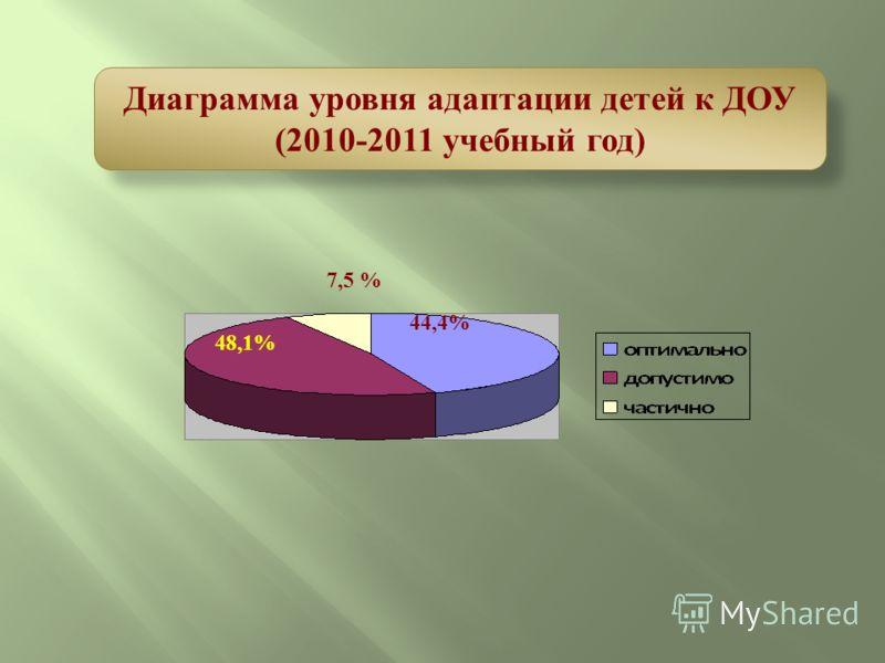 7,5 % 48,1% 44,4% Диаграмма уровня адаптации детей к ДОУ (2010-2011 учебный год)