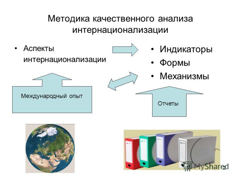 2 Методика качественного анализа интернационализации Аспекты интернационализации Индикаторы Формы Механизмы Международный опыт Отчеты 2