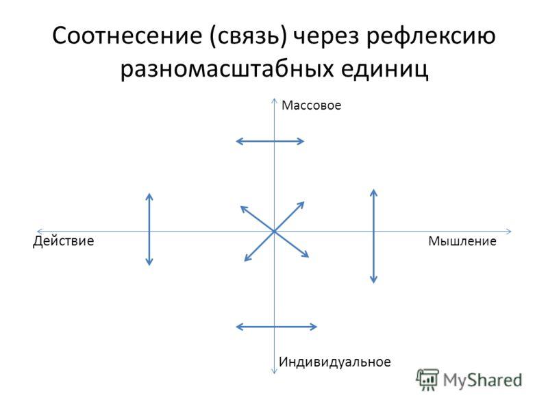Соотнесение (связь) через рефлексию разномасштабных единиц Массовое Действие Мышление Индивидуальное