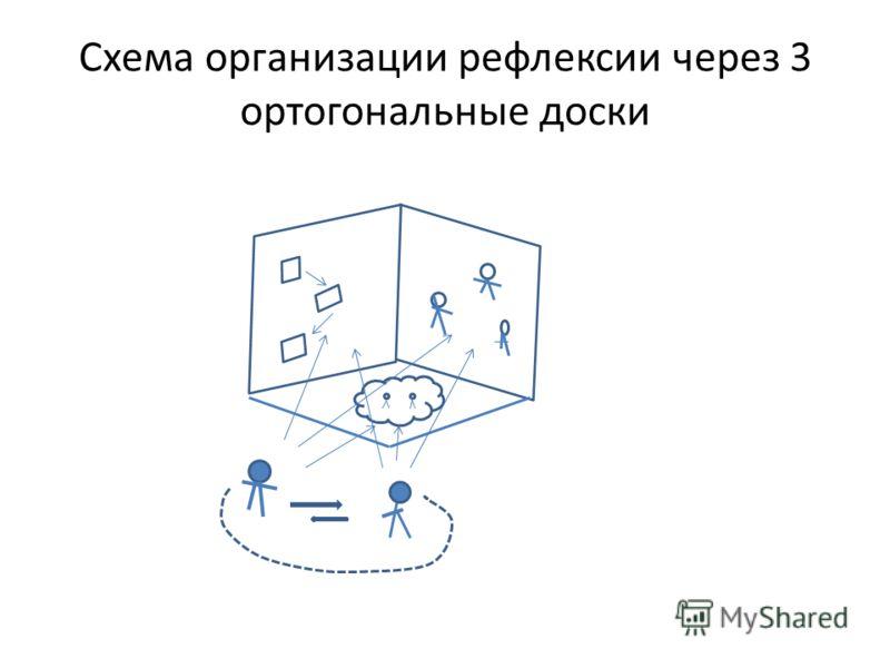 Схема организации рефлексии через 3 ортогональные доски