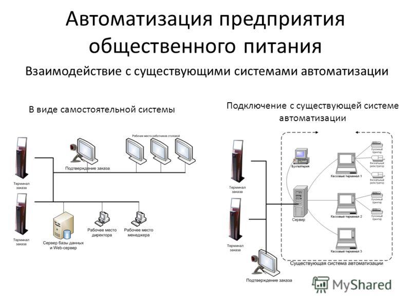 Автоматизация предприятия общественного питания Взаимодействие с существующими системами автоматизации В виде самостоятельной системы Подключение с существующей системе автоматизации