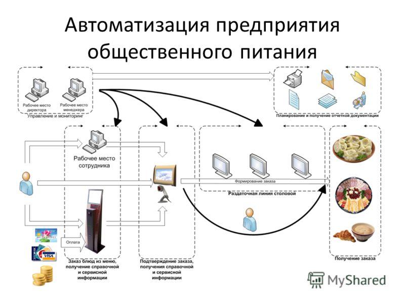 Автоматизация предприятия общественного питания