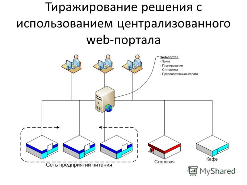 Тиражирование решения с использованием централизованного web-портала