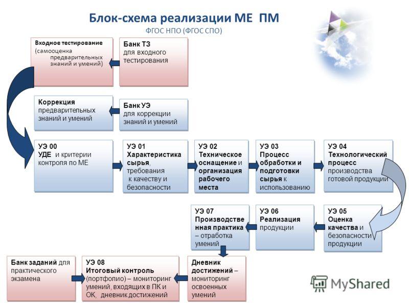 Блок-схема реализации МЕ ПМ