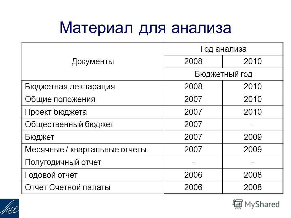 Материал для анализа Документы Год анализа 20082010 Бюджетный год Бюджетная декларация20082010 Общие положения20072010 Проект бюджета20072010 Общественный бюджет2007- Бюджет20072009 Месячные / квартальные отчеты20072009 Полугодичный отчет-- Годовой о