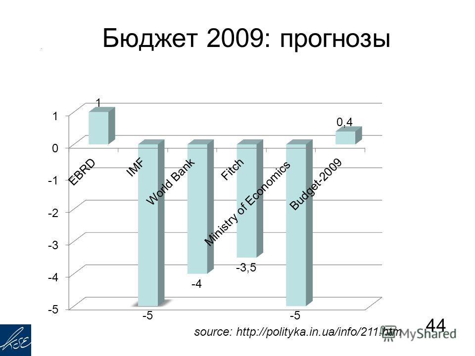 Бюджет 2009: прогнозы 44 source: http://polityka.in.ua/info/211.htm