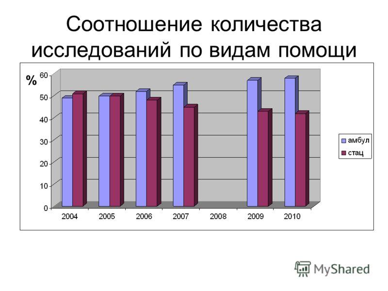Соотношение количества исследований по видам помощи %