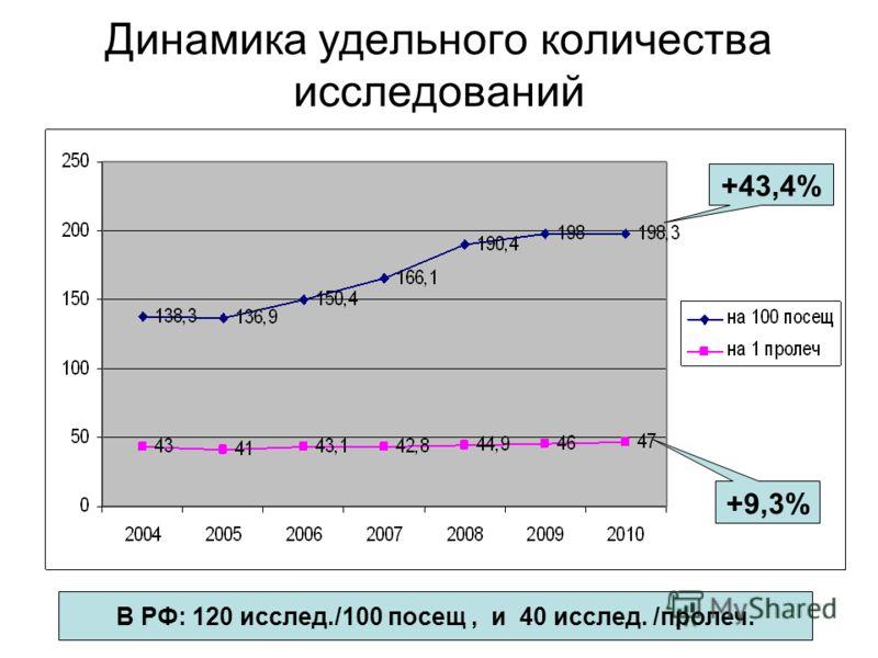 Динамика удельного количества исследований +43,4% +9,3% В РФ: 120 исслед./100 посещ, и 40 исслед. /пролеч.