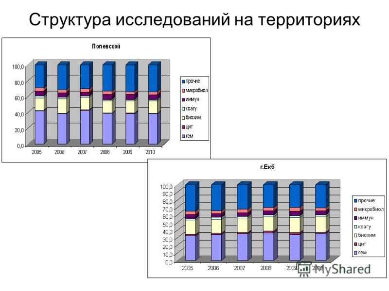 Структура исследований на территориях