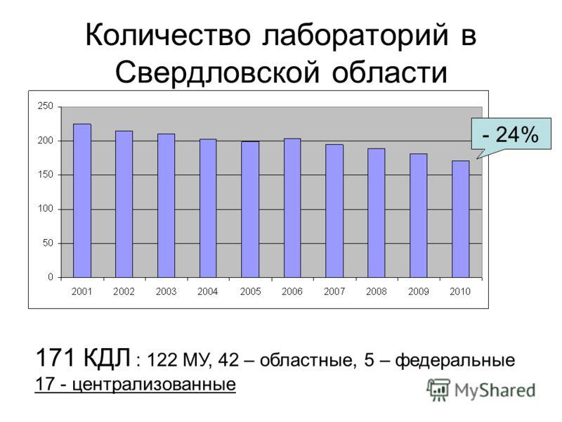 Количество лабораторий в Свердловской области 171 КДЛ : 122 МУ, 42 – областные, 5 – федеральные 17 - централизованные - 24%