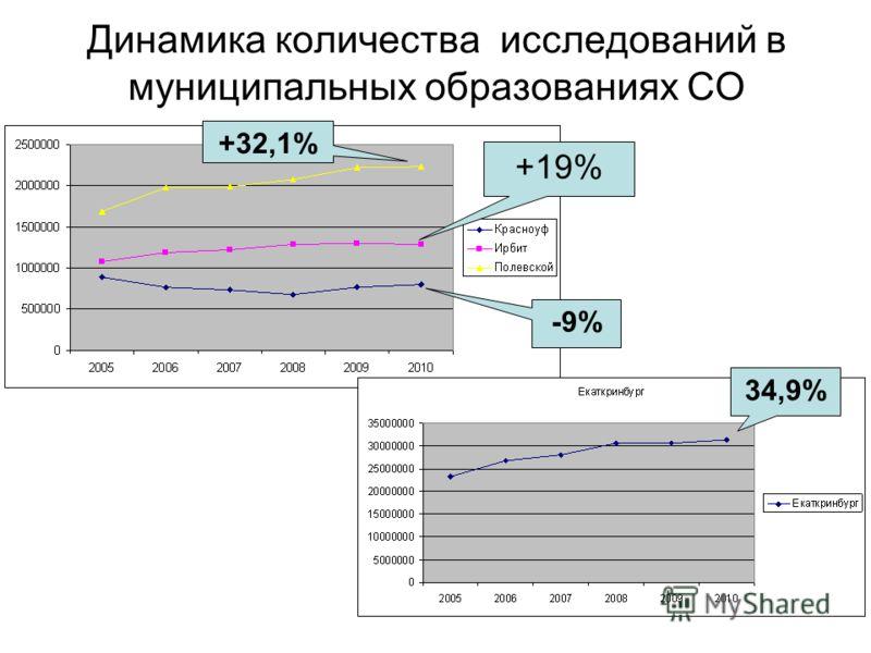 Динамика количества исследований в муниципальных образованиях СО 34,9% -9% +19% +32,1%