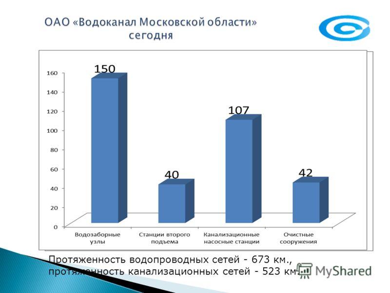 Количество котельных ОАО Водоканал Московской области Общая установленная мощность - 984, 228 Гкал/ч
