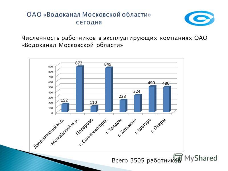 Протяженность водопроводных сетей - 673 км., протяженность канализационных сетей - 523 км.