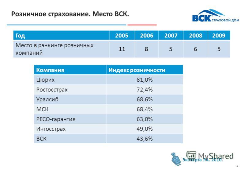 1 Розничное страхование. Динамика рынка Эксперта РА. 2010.